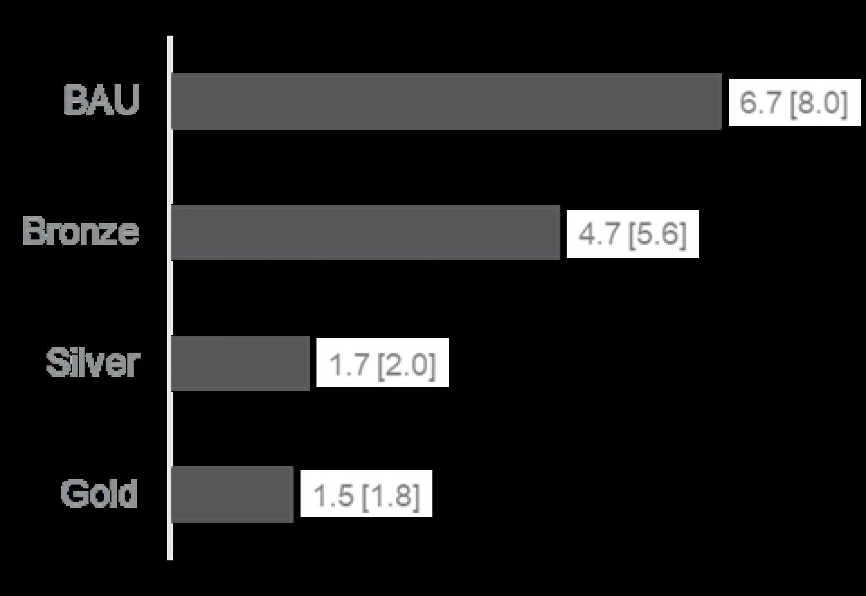 Figure 15 Specific energy costs LBP/(m²*a) [EUR/(m²*a)]