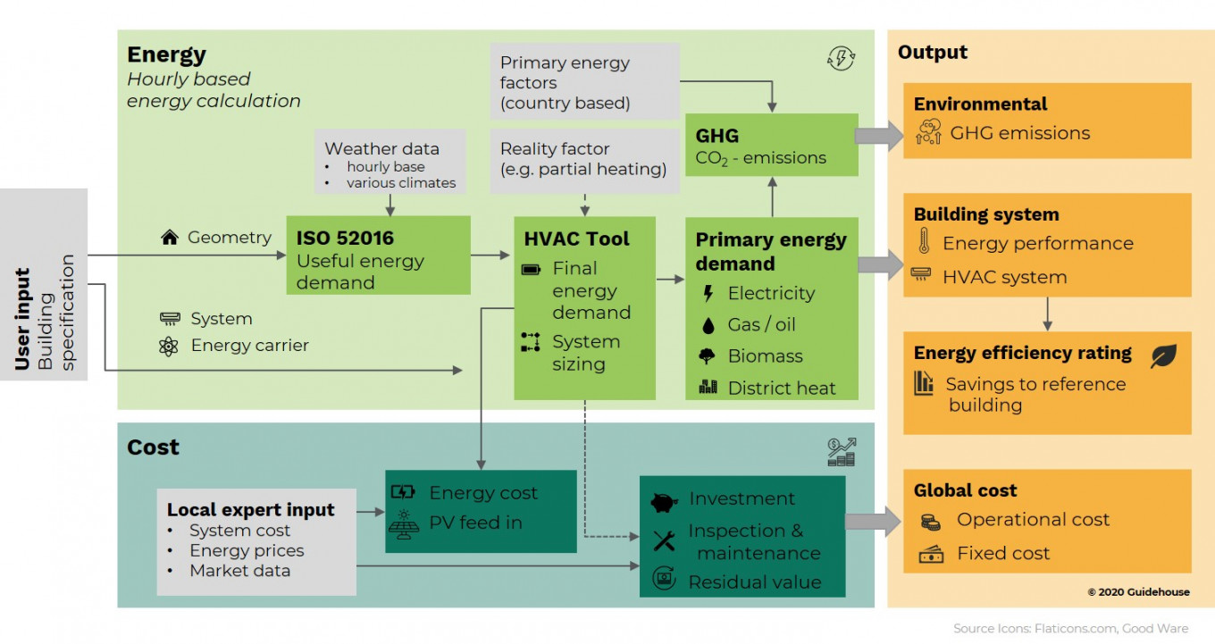 Calculation methodology of the Energy Efficiency of Buildings Web App, indicating the necessary inputs and possible outcomes