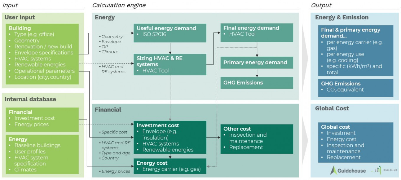 Calculation methodology of the Buildings Energy Performance Web App, indicating the necessary inputs and possible outcomes