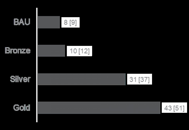 Figure 16 Specific investment costs LBP/(m²*a [EUR/(m²*a)]]