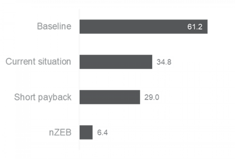 Figure 22 Specific emissions [kg CO2e/(m²*a)]